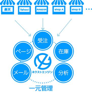 ネクストエンジン(他モール在?.